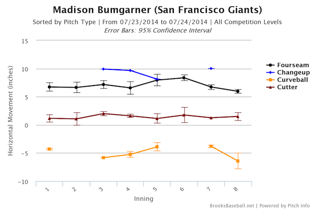Madison Bumgarner Can Dominate Without You Even Noticing