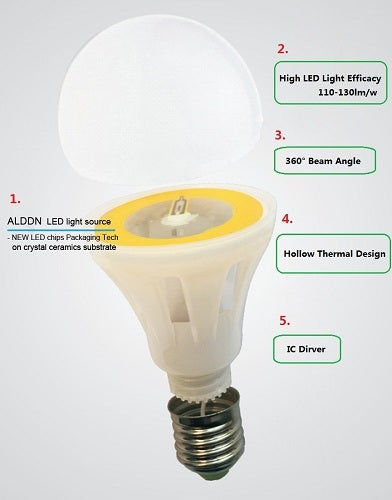 How to recognize a LED light good or bad?