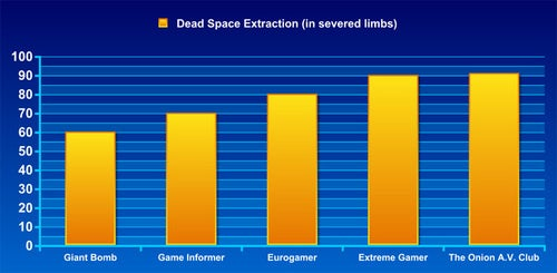 Frankenreview: Dead Space Extraction