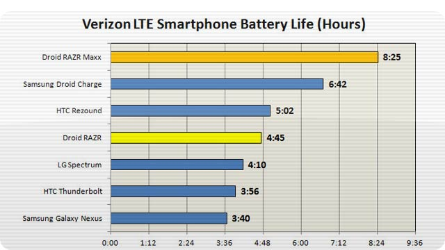 Droid Razr Maxx Gets an Insane 8+ Hours of LTE Battery Life