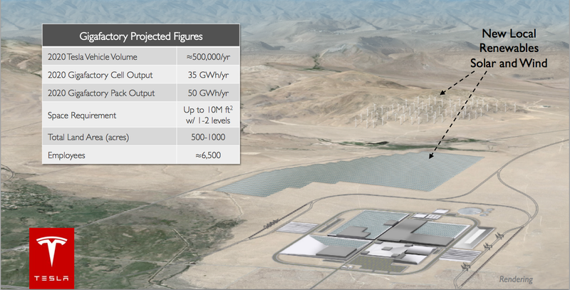 Tesla Wants Gigafactory To Supply Batteries For 500,000 Cars By 2020