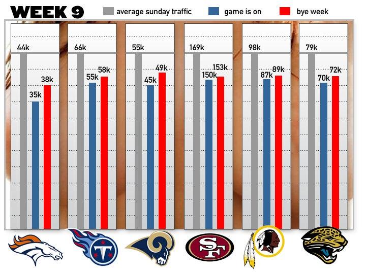 People Flock To Online Porn During NFL Bye Weeks. Fact.