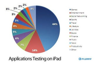 Would the iPad Take Over Casual Home Gaming?