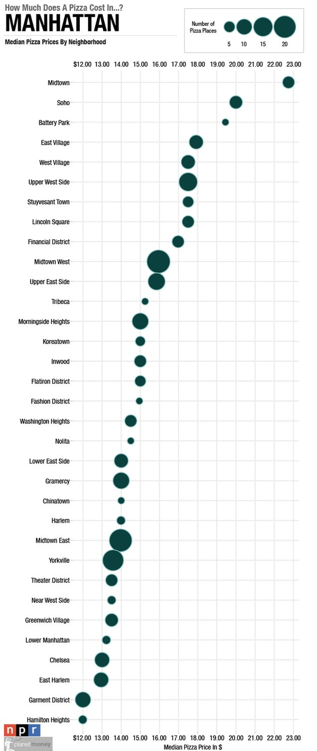 How Much Pizza Costs in Different Neighborhoods Across America