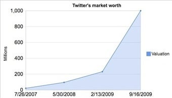 The Trouble at Twitter Inc.