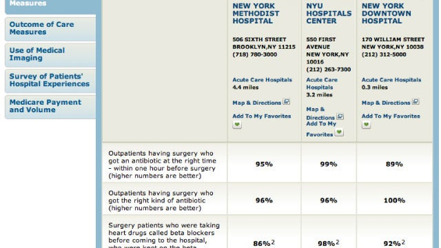 Medicare's Hospital Compare Tool Finds the Best Hospital in Your Area Based on Patient Satisfaction