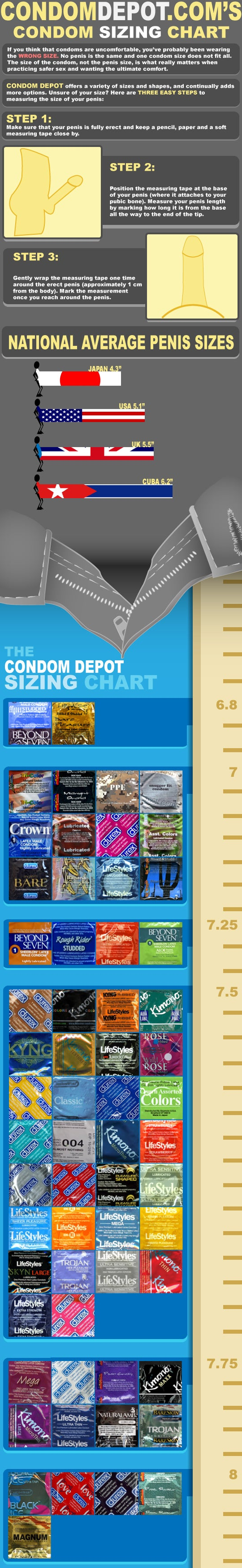 Use This Infographic to Help You Find the Right Sized Condom