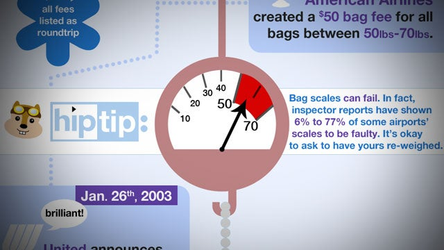 Weigh Your Luggage Before Going to the Airport to Avoid Unwarranted Baggage Fees