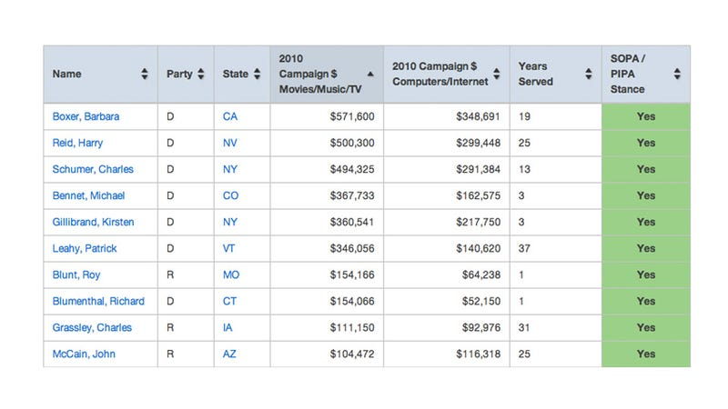 Surprise! Senators with Huge Campaign Contributions from Media Support SOPA/PIPA