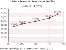 Know What Salary to Ask For in Your New Job