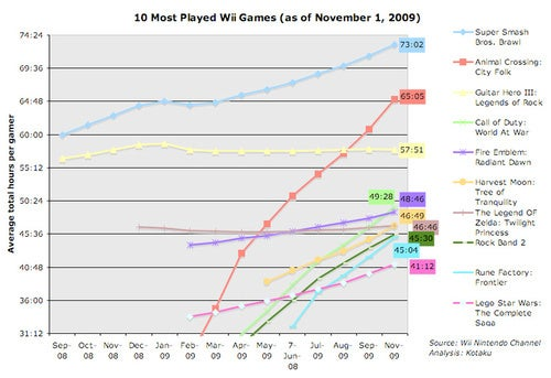 The 10 Most Avidly-Played Wii Games In America (As Of Nov 1)