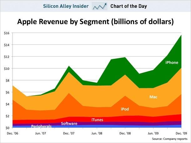 Apple, the iPhone Company
