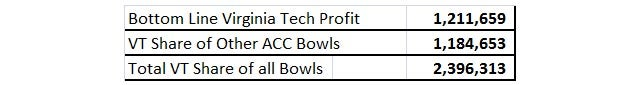 Teams In The Orange Bowl Don't Make Any Money, And Other Lies