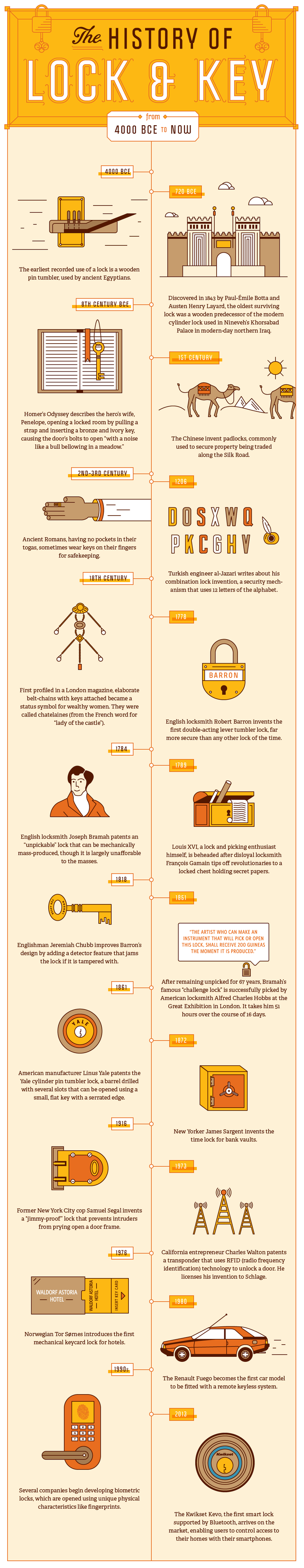 From Status Symbol to Safeguard: A Visual History of Lock and Key