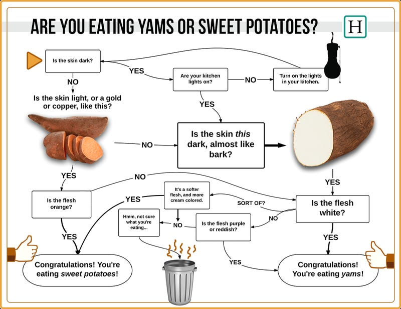This Flowchart Shows You If You're Eating a Yam or a Sweet Potato