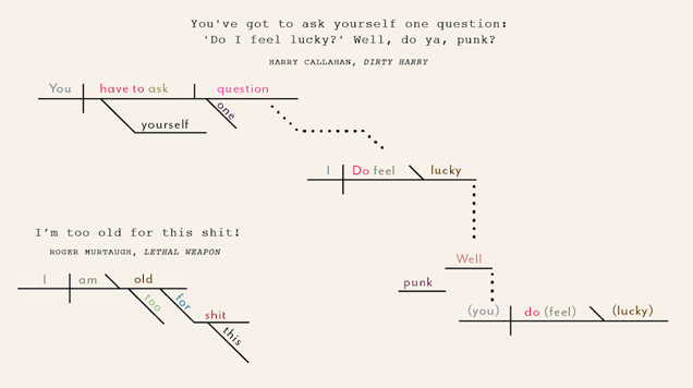Famous Action-Movie Quotes, As Sentence Diagrams