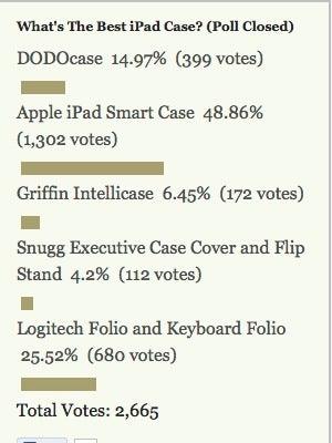 Most Popular iPad Case: Apple iPad Smart Case