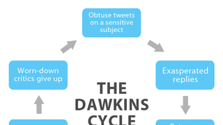 The Dawkins Cycle