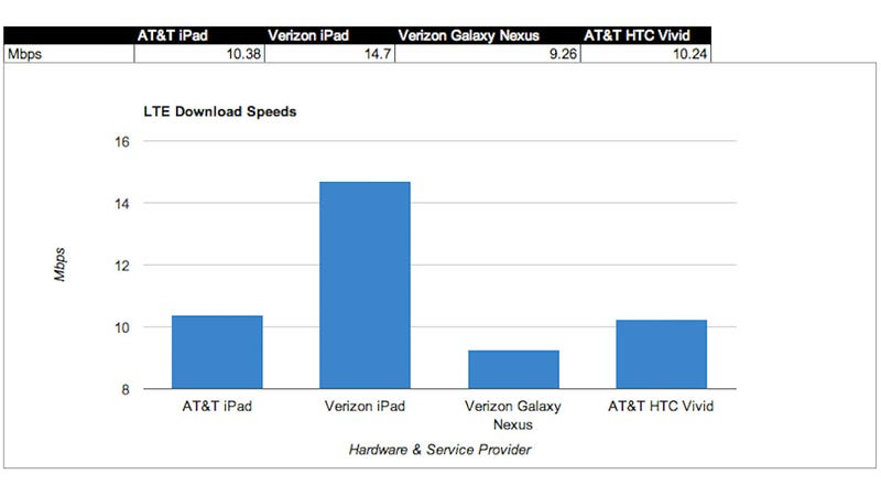 iPad Test Notes: Which LTE iPad Is Faster?