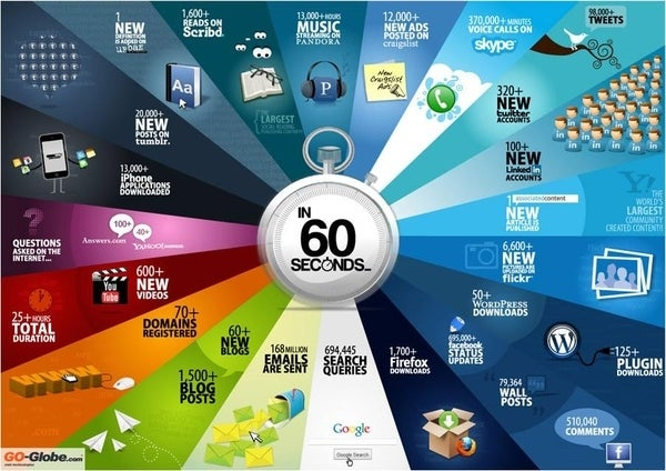 Your Guide To What Happens Every 60 Seconds On The Internet