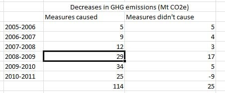 How good is Canada at reducing greenhouse gas emissions?