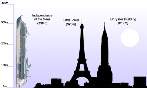 It's How Big? 12 Comparisons of Large Objects