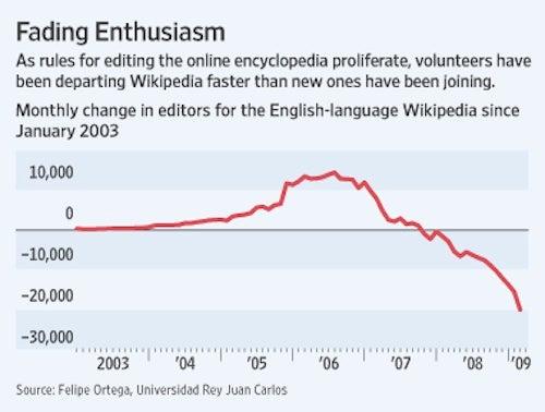 Wikipedia's Brain Drain