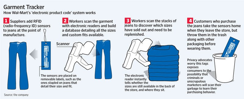 Wal-Mart Wants To Track Underwear With RFID Tags