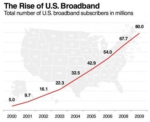 A Decade of Broadband