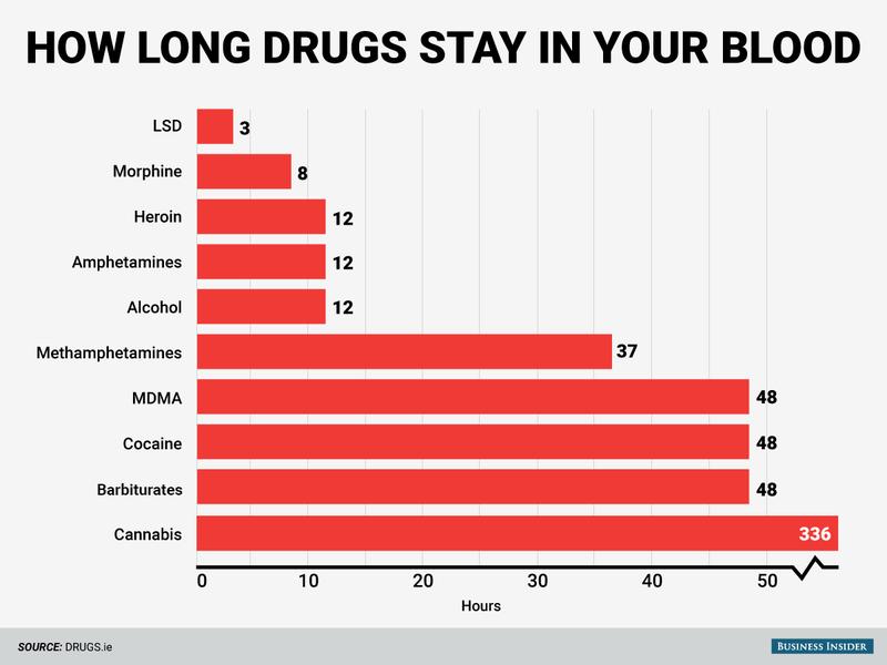 Cuánto tiempo permanecen las diferentes drogas en el organismo (pista: más de lo que crees)