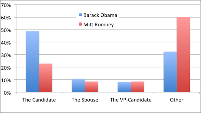 Re: Hey: An Analysis of the Obama/Romney Emails