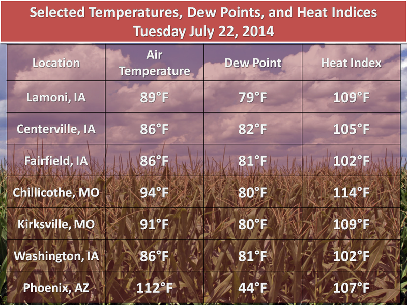 This Is Why the Heat Index Is So Important