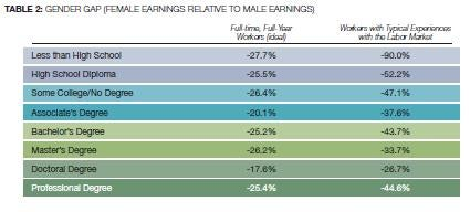 The Race And Gender Gap In Lifetime Earnings