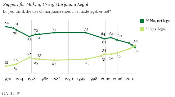Record-High 50 Percent of Americans Support Legalizing Weed