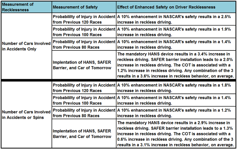 Do Safer Cars Make NASCAR Drivers Behave More Recklessly?