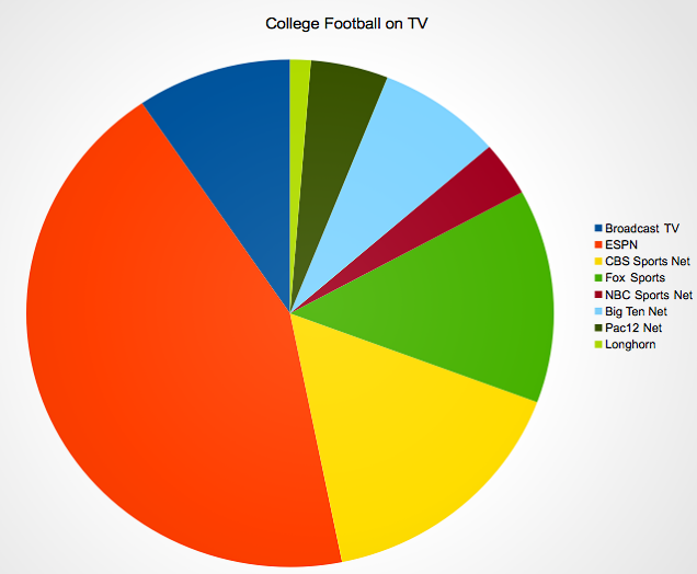 Where to Watch College Football Games If You Don't Have Cable