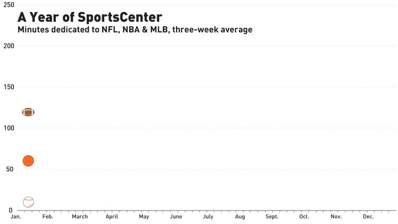 What I Learned From A Year Of Watching SportsCenter