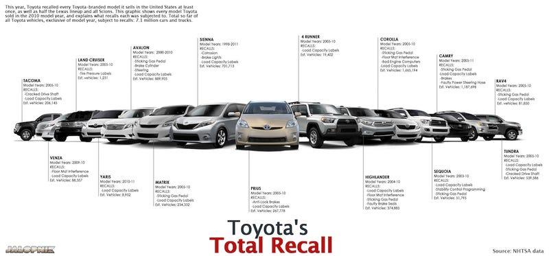 Toyota's 2010 Recallathon