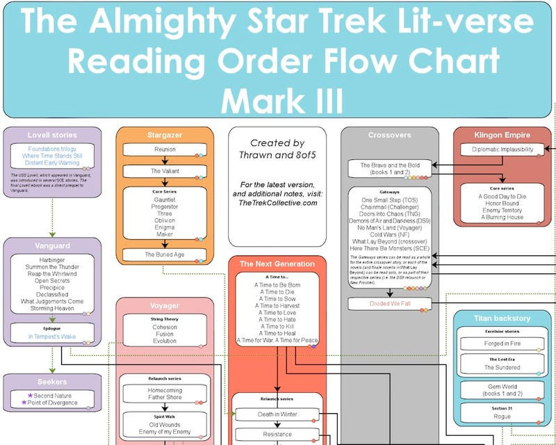 The Proper Reading Order for the Star Trek Novels in a Handy Flowchart