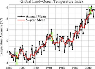 The Fake Scandals That Global Warming Deniers Are Flogging
