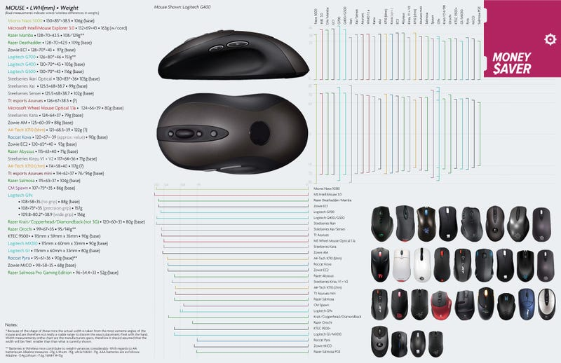 What's The Best Gaming Mouse?