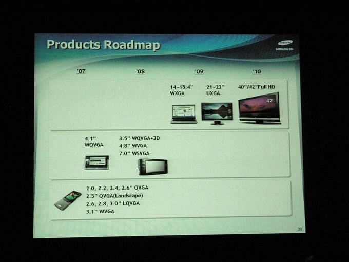 Samsung OLED Product Roadmap Shows 40-inch TVs in 2010