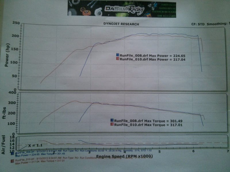 Dyno day results