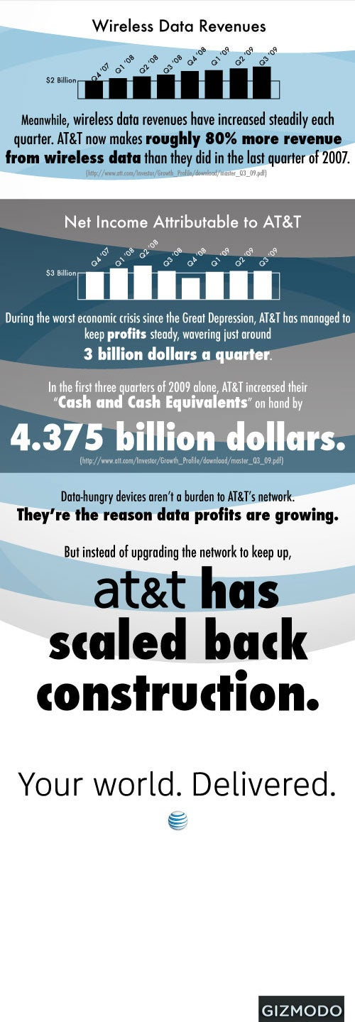 AT&T Has Spent Less on Network Construction and Capital Expenditures Every Quarter Since the Q4 2007