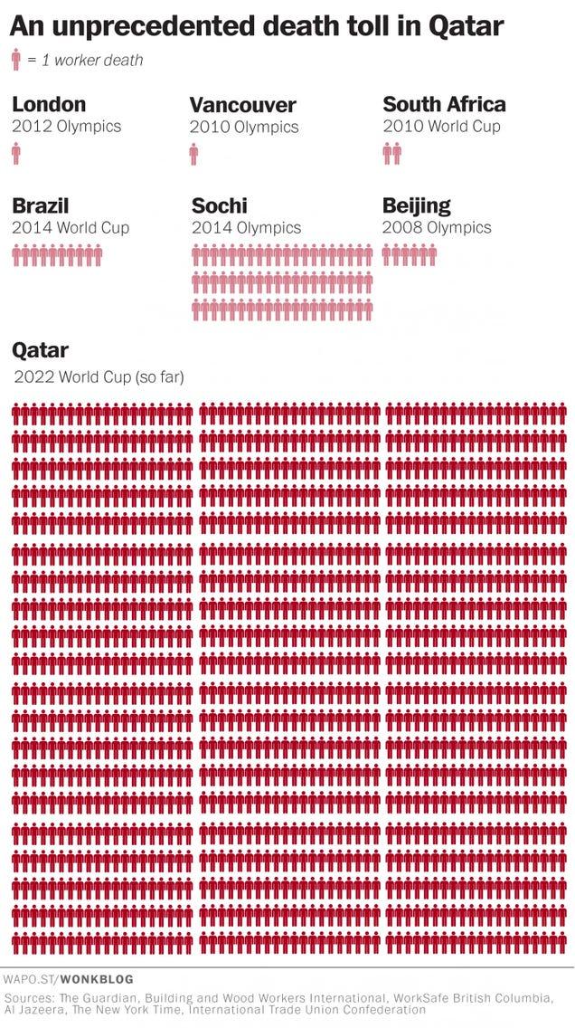 El escandaloso número de muertes para el Mundial de Catar, visualizado