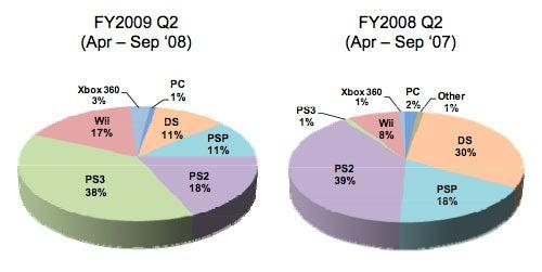Metal Gear Solid 4 Moves Over 4 Million, Konami Makes $1.5 Billion