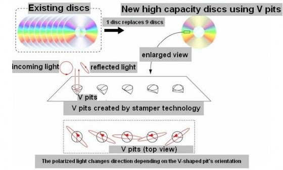 Japanese Researchers Make 42GB DVD That's Compatible With Nothing