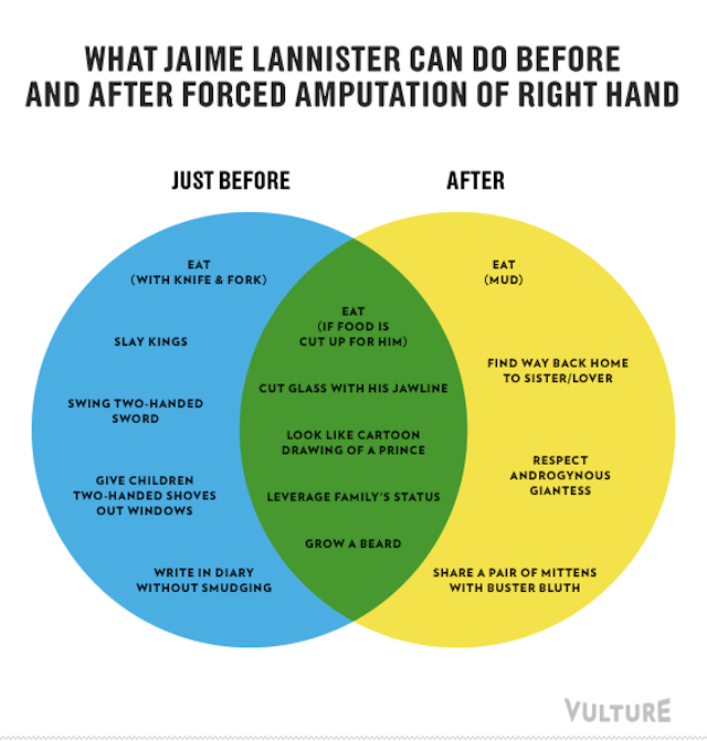 Game of Thrones Season 3 recapped through hilarious infographics