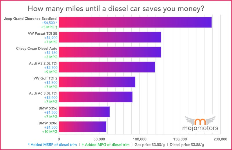 Is buying a diesel car really worth it?