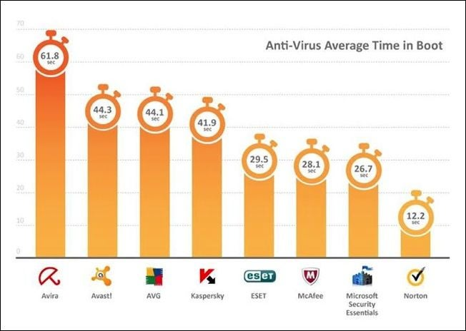Anti-Virus Boot Times Compared: Paid Options Come Out On Top